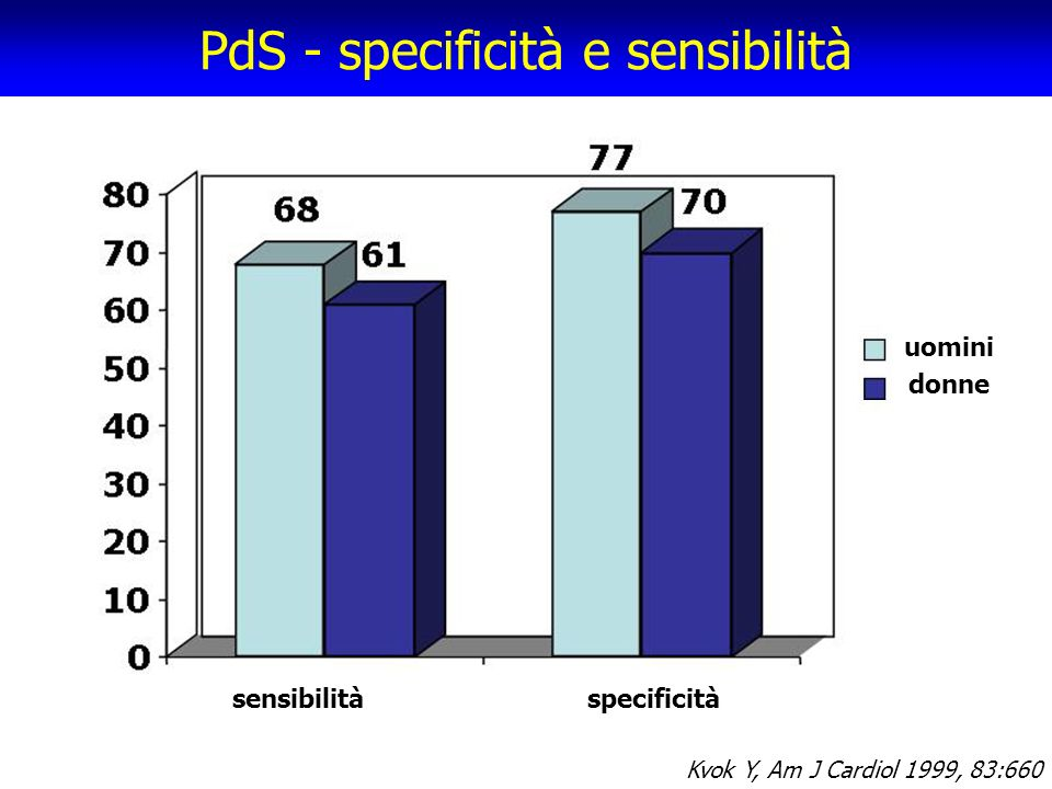 PdS - specificità e sensibilità sensibilitàspecificità uomini donne Kvok Y, Am J Cardiol 1999, 83:660