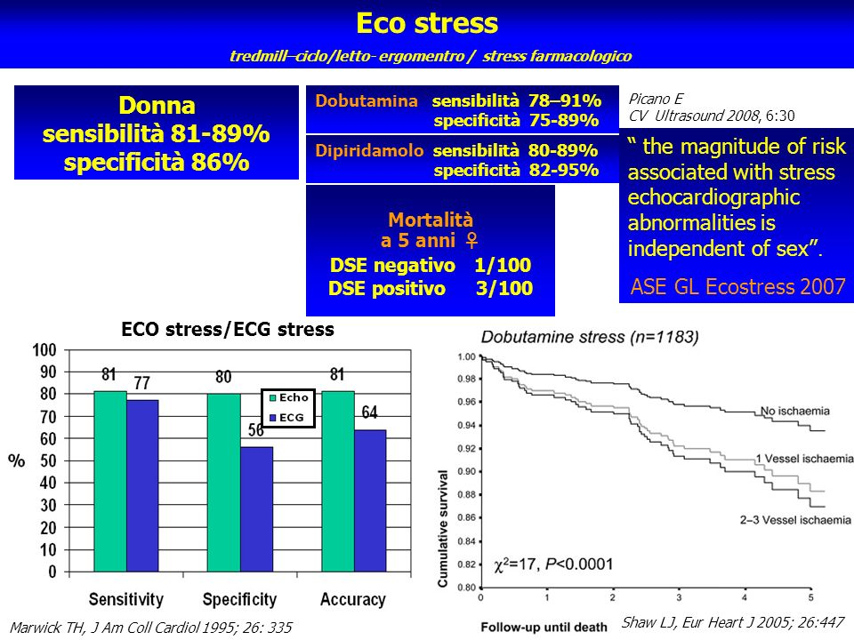 Eco stress tredmill–ciclo/letto- ergomentro / stress farmacologico Donna sensibilità 81-89% specificità 86% Dipiridamolo sensibilità 80-89% specificit