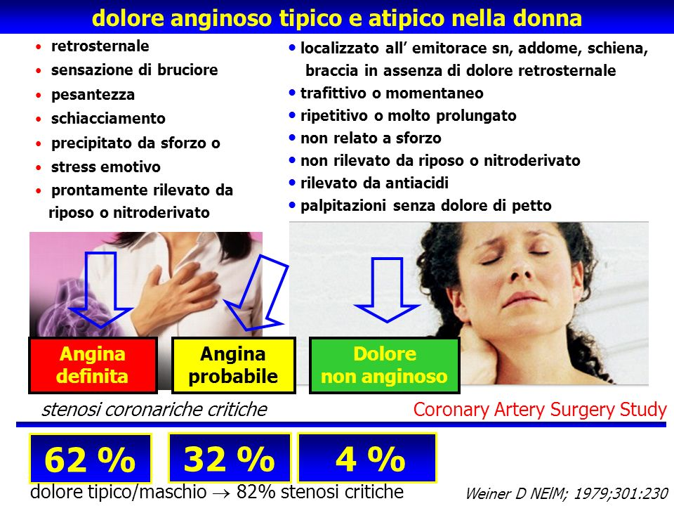 Dolore alla schiena Dolore al collo Dolore alla mandibola Nausea/vomito Dispnea Indigestione Palpitazioni Vertigine Astenia Anoressia Sincope DeVon HA, Heart Lung.