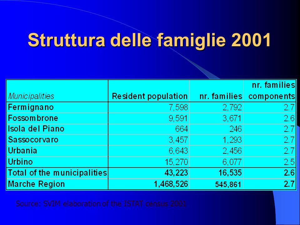 Struttura delle famiglie 2001 Source: SVIM elaboration of the ISTAT census 2001