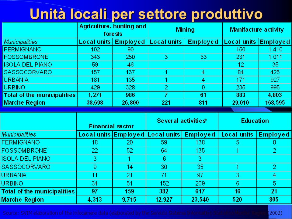 Unità locali per settore produttivo Source: SVIM elaboration of the infocamere data (elaborated by the Servizio Sistema Informativo Statistico Marche