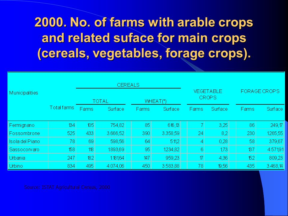 2000. No. of farms with arable crops and related suface for main crops (cereals, vegetables, forage crops). Source: ISTAT Agricultural Census, 2000