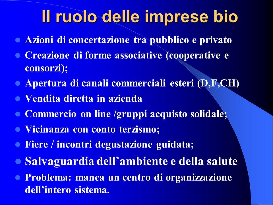 Il ruolo delle imprese bio Azioni di concertazione tra pubblico e privato Creazione di forme associative (cooperative e consorzi); Apertura di canali