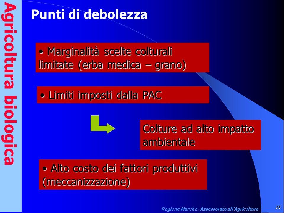 15 Regione Marche -Assessorato allAgricoltura Marginalità scelte colturali limitate (erba medica – grano) Marginalità scelte colturali limitate (erba