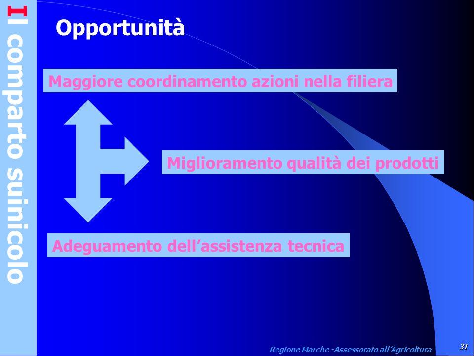 Il comparto suinicolo31 Regione Marche -Assessorato allAgricoltura Opportunità Maggiore coordinamento azioni nella filiera Miglioramento qualità dei p