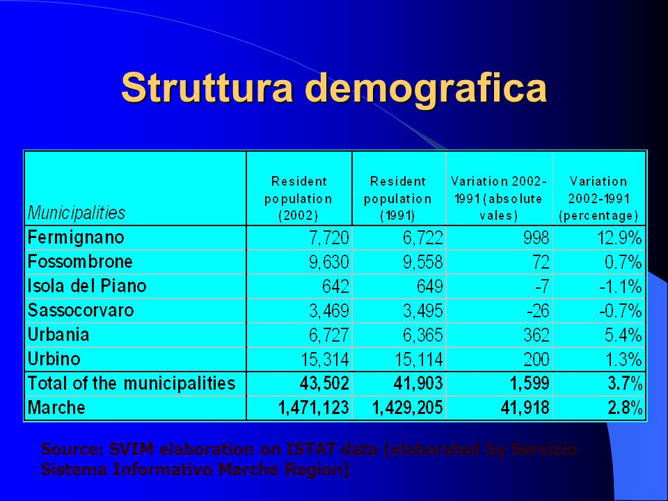Struttura demografica Source: SVIM elaboration on ISTAT data (elaborated by Servizio Sistema Informativo Marche Region)