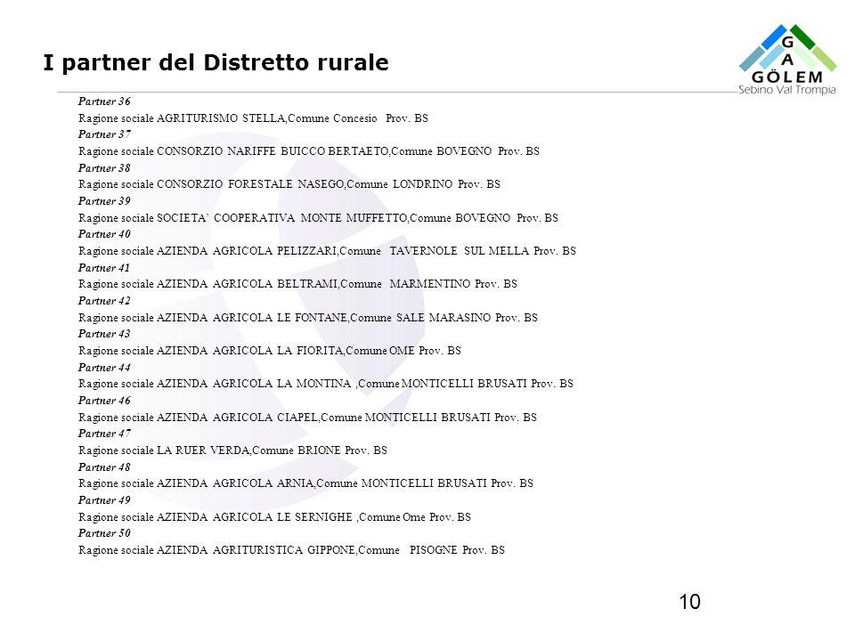 www.eurca.com 10 I partner del Distretto rurale Partner 36 Ragione sociale AGRITURISMO STELLA,Comune Concesio Prov. BS Partner 37 Ragione sociale CONS