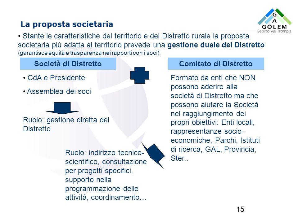 www.eurca.com 15 La proposta societaria Stante le caratteristiche del territorio e del Distretto rurale la proposta societaria più adatta al territori