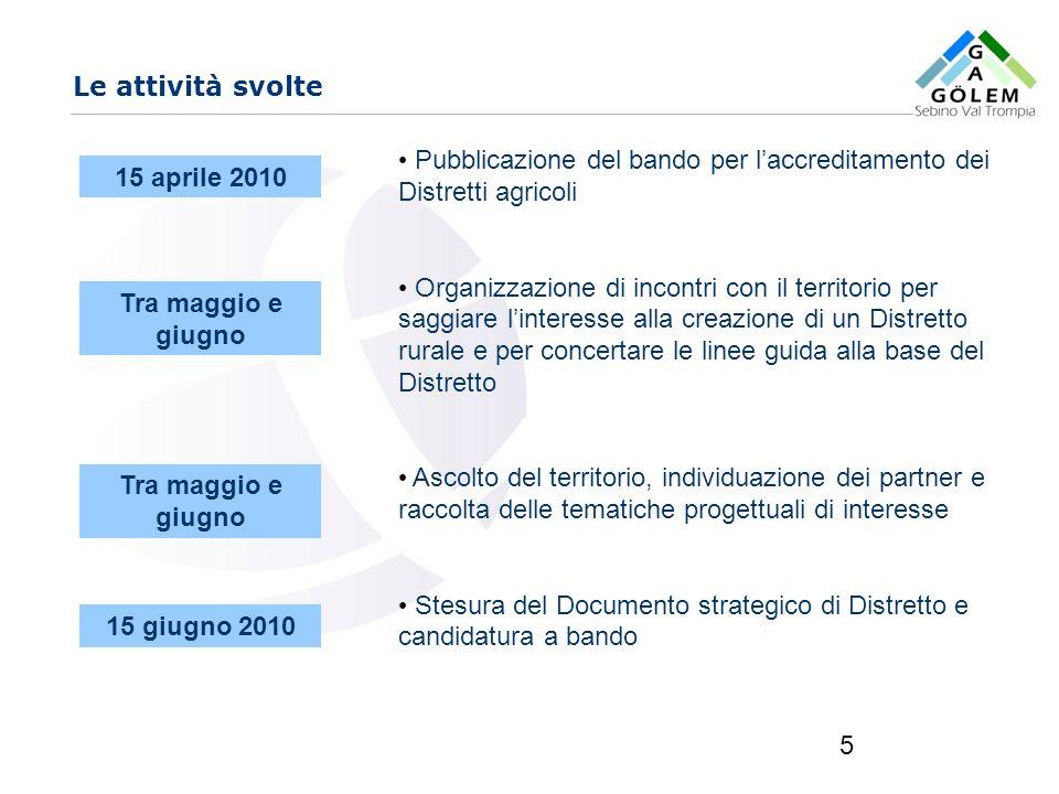 www.eurca.com 5 Le attività svolte Pubblicazione del bando per laccreditamento dei Distretti agricoli Organizzazione di incontri con il territorio per
