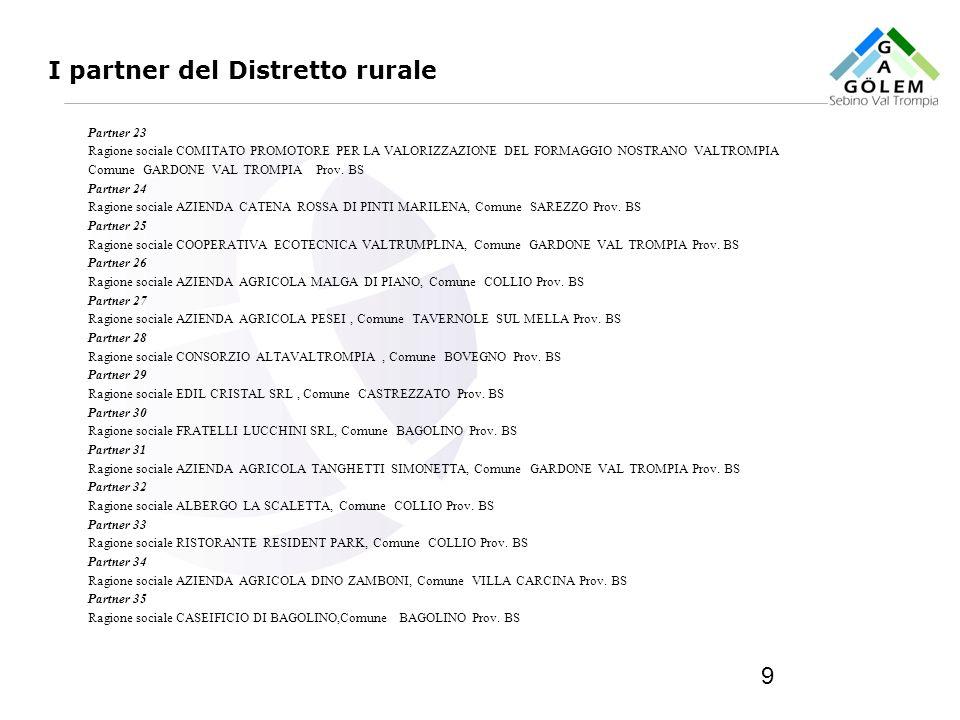 www.eurca.com 9 I partner del Distretto rurale Partner 23 Ragione sociale COMITATO PROMOTORE PER LA VALORIZZAZIONE DEL FORMAGGIO NOSTRANO VALTROMPIA C