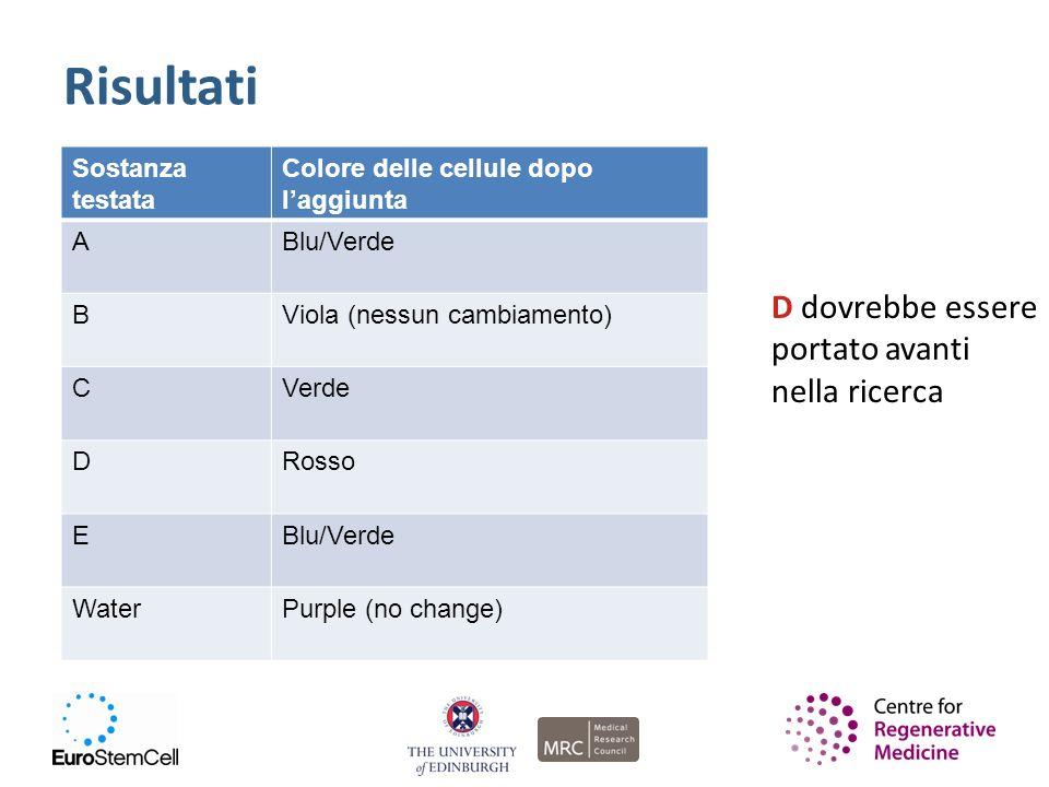 Risultati Sostanza testata Colore delle cellule dopo laggiunta ABlu/Verde BViola (nessun cambiamento) CVerde DRosso EBlu/Verde WaterPurple (no change)