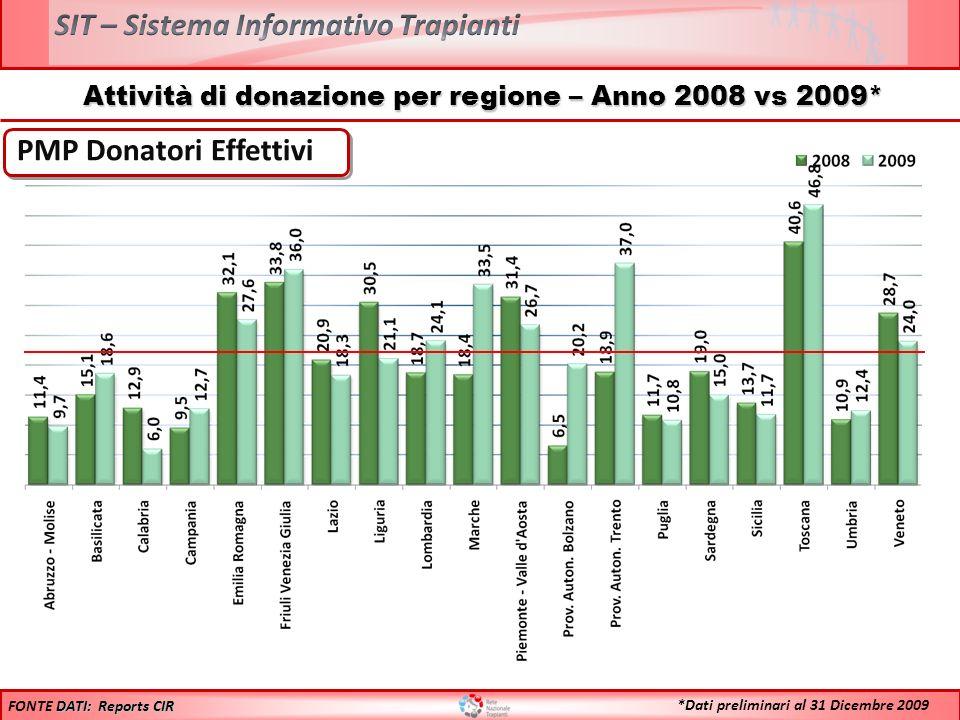 Attività di donazione per regione – Anno 2008 vs 2009* PMP Donatori Effettivi DATI: Reports CIR FONTE DATI: Reports CIR *Dati preliminari al 31 Dicemb