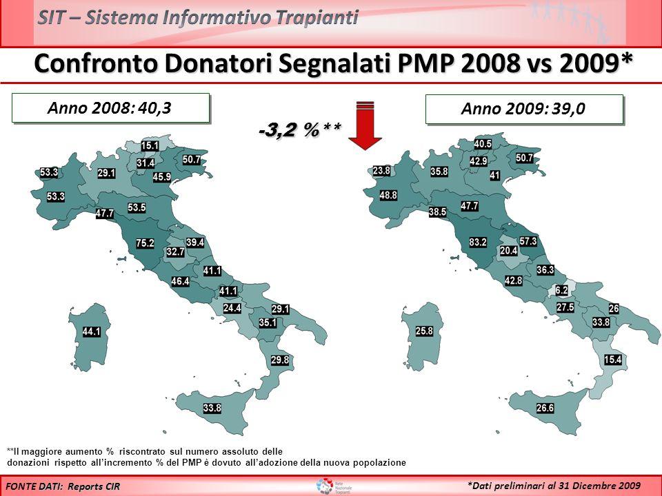 Confronto Donatori Segnalati PMP 2008 vs 2009* Anno 2008: 40,3 **Il maggiore aumento % riscontrato sul numero assoluto delle donazioni rispetto allinc