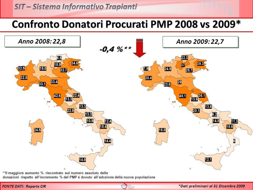 Confronto Donatori Procurati PMP 2008 vs 2009* Anno 2008: 22,8 **Il maggiore aumento % riscontrato sul numero assoluto delle donazioni rispetto allinc
