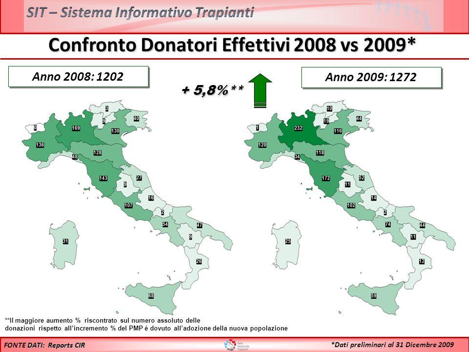 Confronto Donatori Effettivi 2008 vs 2009* Anno 2008: 1202 **Il maggiore aumento % riscontrato sul numero assoluto delle donazioni rispetto allincreme