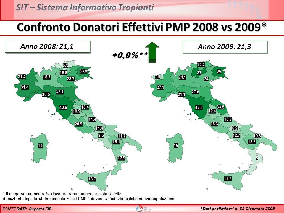 Confronto Donatori Effettivi PMP 2008 vs 2009* Anno 2008: 21,1 **Il maggiore aumento % riscontrato sul numero assoluto delle donazioni rispetto allinc