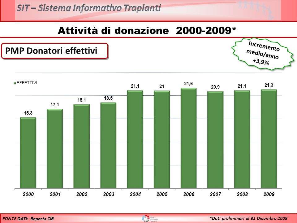 Confronto Donatori Segnalati 2008 vs 2009* Anno 2008: 2298 + 1,2%** + 1,2%** **Il maggiore aumento % riscontrato sul numero assoluto delle donazioni rispetto allincremento % del PMP è dovuto alladozione della nuova popolazione Anno 2009: 2326 DATI: Reports CIR FONTE DATI: Reports CIR *Dati preliminari al 31 Dicembre 2009