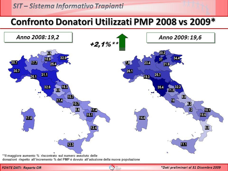 Confronto Donatori Utilizzati PMP 2008 vs 2009* Anno 2008: 19,2 **Il maggiore aumento % riscontrato sul numero assoluto delle donazioni rispetto allin