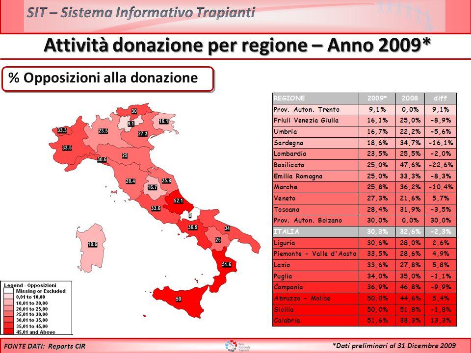 Attività donazione per regione – Anno 2009* DATI: Reports CIR FONTE DATI: Reports CIR *Dati preliminari al 31 Dicembre 2009 % Opposizioni alla donazio