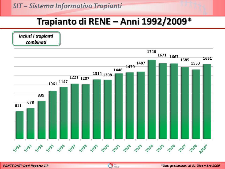FONTE DATI: Dati Reports CIR *Dati preliminari al 31 Dicembre 2009 Inclusi i trapianti combinati Trapianto di RENE – Anni 1992/2009*