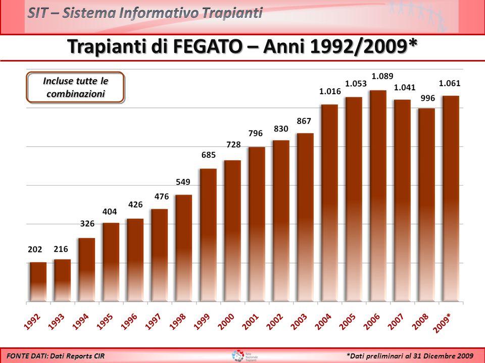 Trapianti di FEGATO – Anni 1992/2009* FONTE DATI: Dati Reports CIR *Dati preliminari al 31 Dicembre 2009