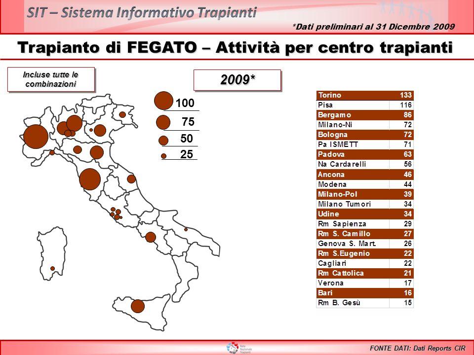 Trapianto di FEGATO – Attività per centro trapianti 100 75 50 25 Incluse tutte le combinazioni FONTE DATI: Dati Reports CIR 2009*2009* *Dati prelimina