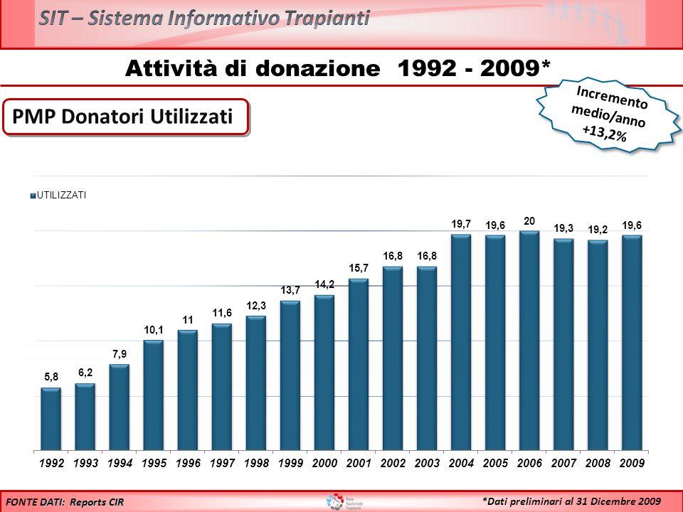 Incremento medio/anno +13,2% Attività di donazione 1992 - 2009* PMP Donatori Utilizzati DATI: Reports CIR FONTE DATI: Reports CIR *Dati preliminari al