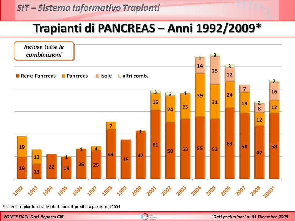 Trapianti di PANCREAS – Anni 1992/2009* FONTE DATI: Dati Reports CIR ** per il trapianto di isole i dati sono disponibili a partire dal 2004 * Dati pr