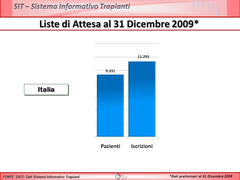 *Dati preliminari al 31 Dicembre 2009 Liste di Attesa al 31 Dicembre 2009* ItaliaItalia FONTE DATI: Dati Sistema Informativo Trapianti