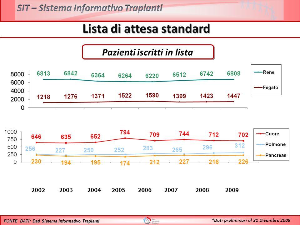Lista di attesa standard 2002 2003 2004 2005 2006 2007 2008 2009 FONTE DATI: Dati Sistema Informativo Trapianti *Dati preliminari al 31 Dicembre 2009