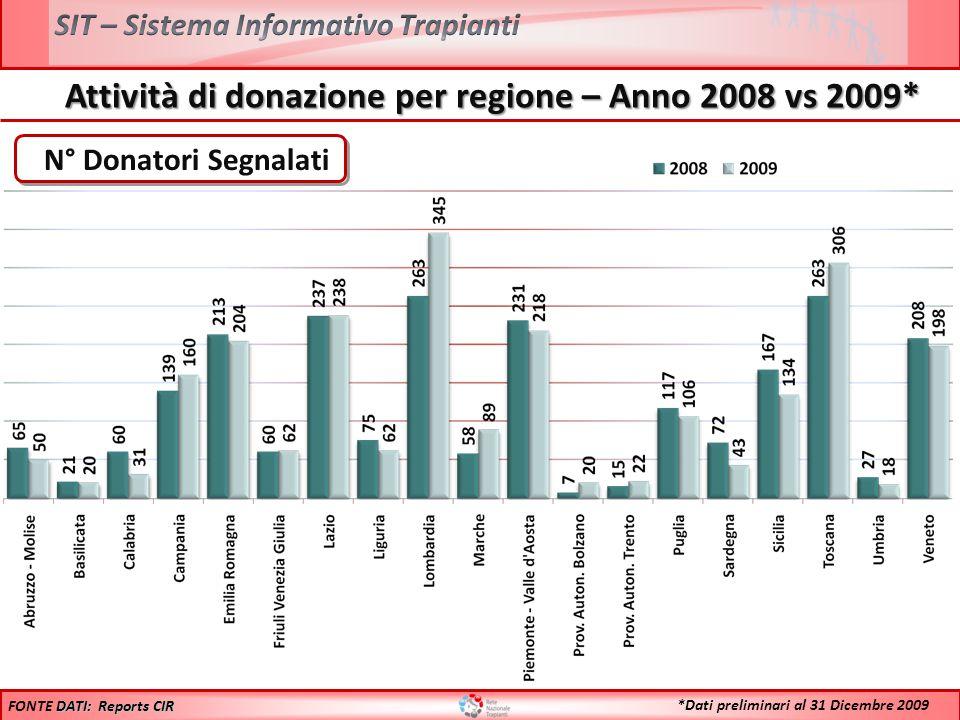 Trapianto di RENE – Attività per centro trapianti 100 75 50 25 Incluse tutte le combinazioni FONTE DATI: Dati Reports CIR 2009*2009* *Dati preliminari al 31 Dicembre 2009