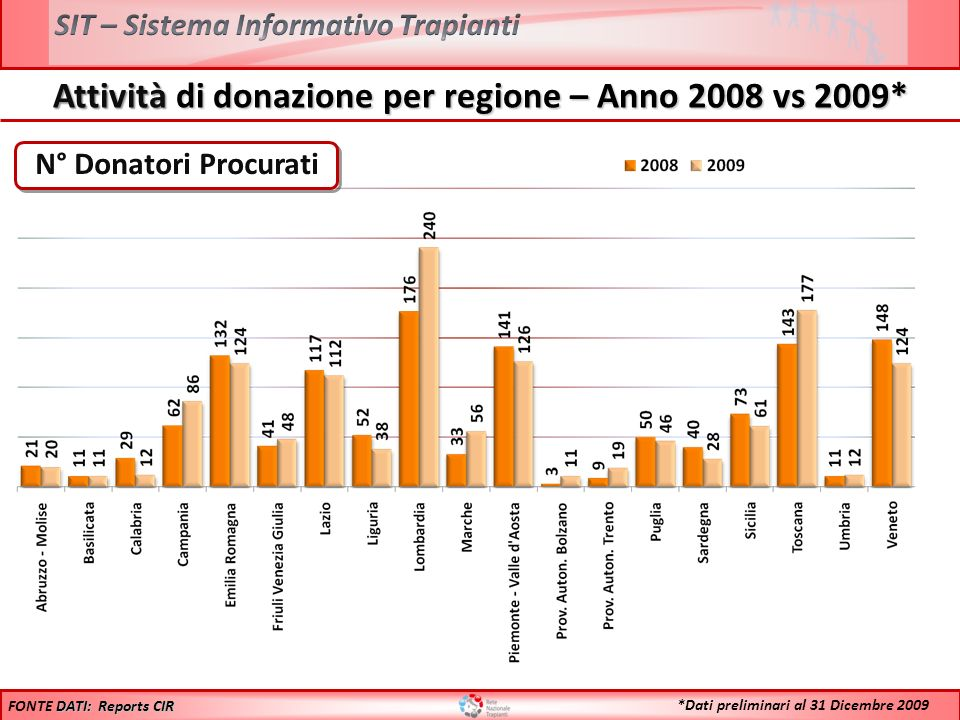 Trapianti di FEGATO – Anni 1992/2009* 1%12%11% 10%8% 9% Fegato InteroFegato Split 9% 11% FONTE DATI: Dati Reports CIR 12% 9%11% 7% *Dati preliminari al 31 Dicembre 2009 Inclusi i trapianti combinati