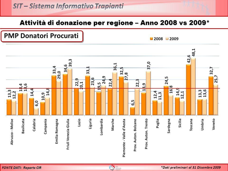 Attività di donazione per regione – Anno 2008 vs 2009* PMP Donatori Procurati DATI: Reports CIR FONTE DATI: Reports CIR *Dati preliminari al 31 Dicemb