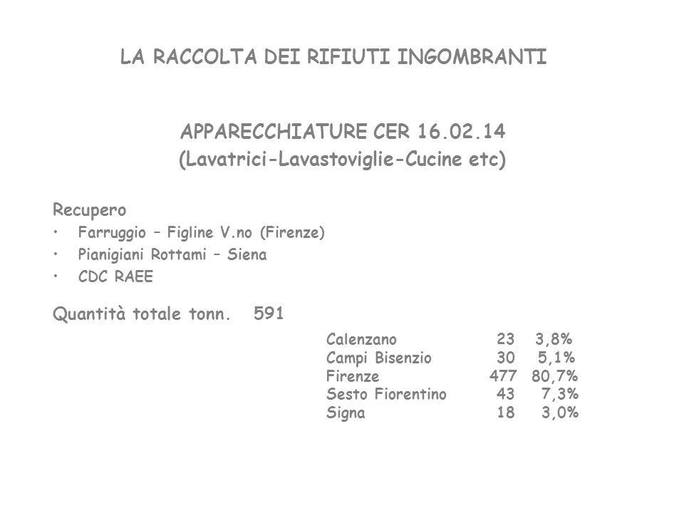 LA RACCOLTA DEI RIFIUTI INGOMBRANTI COMPUTER-VIDEO-TV Recupero CDC RAEE Quantità totale tonn. 448 Calenzano 22 4,9% Campi Bisenzio 27 6,1% Firenze 341