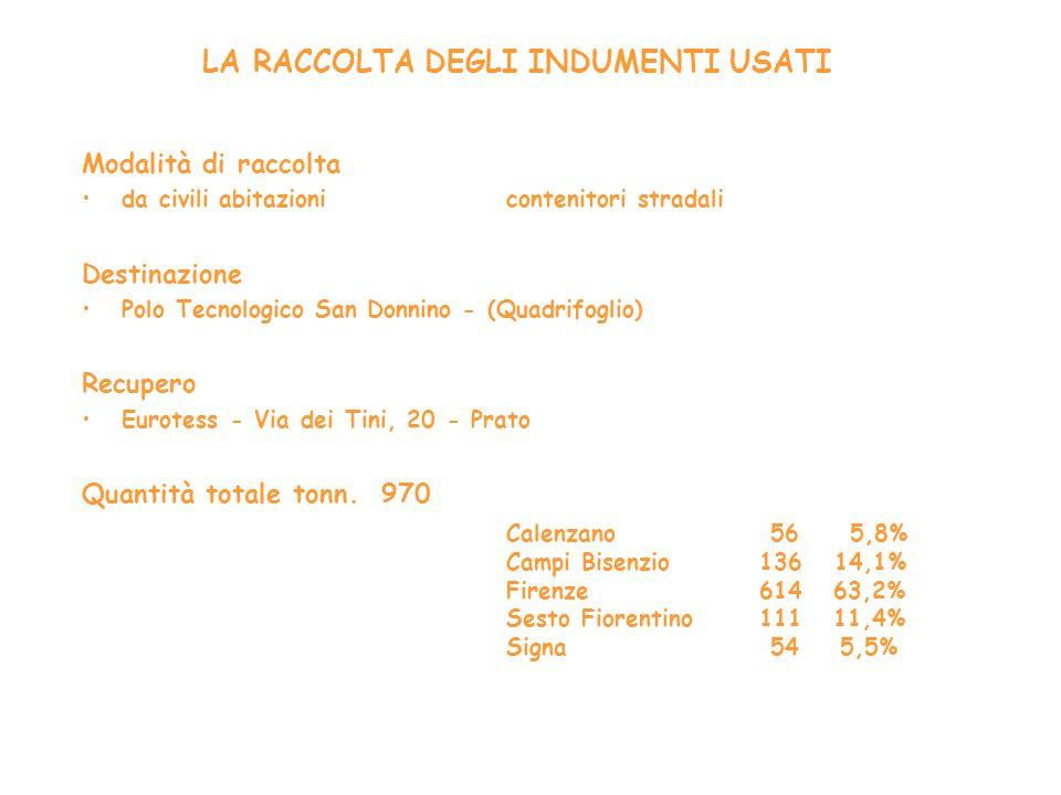 LA RACCOLTA DEI RIFIUTI INGOMBRANTI MATERASSI CER Recupero Costa Mauro – Aulla (Massa) Quantità totale tonn. 367 Calenzano 16 4,3% Campi Bisenzio 21 5