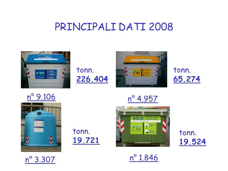 PRINCIPALI DATI 2008 n° 9.106 n° 4.957 n° 3.307 n° 1.846 tonn.