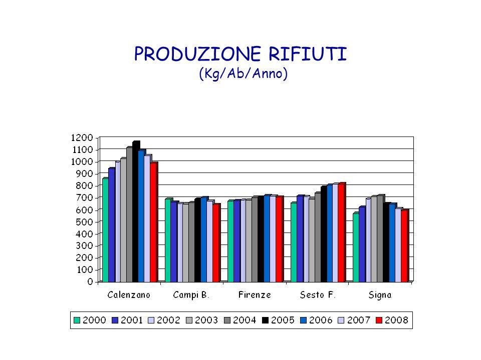PRINCIPALI DATI 2008 n° 9.106 n° 4.957 n° 3.307 n° 1.846 tonn. 226.404 tonn. 65.274 tonn. 19.721 tonn. 19.524