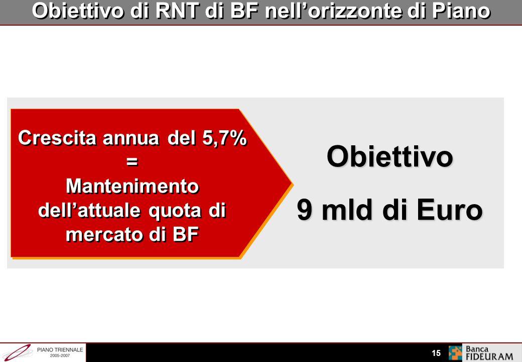 14 Mercato * +8-9% Crescita AUM Totali +3,0% Effetto Performance Lo scenario di riferimento nel 2005-2007 Crescita Risparmio +5-6 % * tassi annui Font