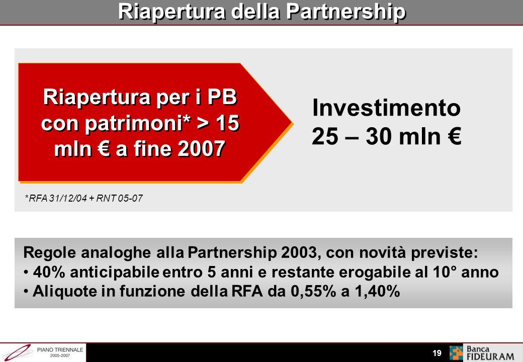 18 Partnership: nuove opzioni Anticipazione fino al 40% della partnership a fine 2007 Erogazione della parte rimanente (60%) nel 2012 senza ulteriori