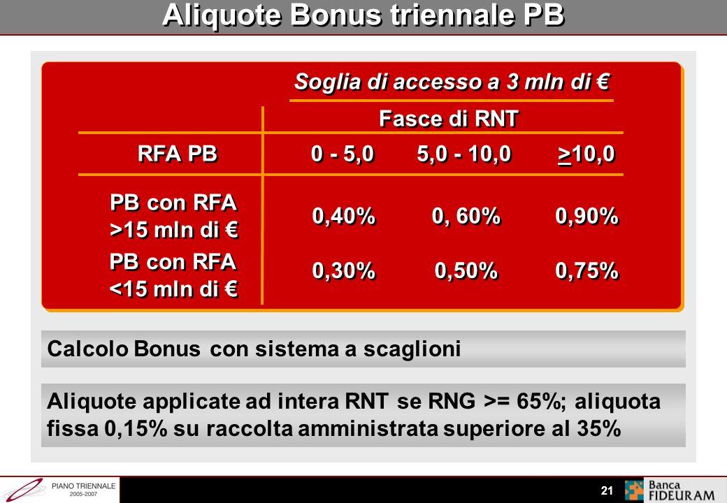 20 Incentivazione triennale PB Soglia di accesso: 3 mln di RNT Aliquote maggiori per PB con AuM > 15 mln Tutta la RNT pagata ad aliquote piene se RNG