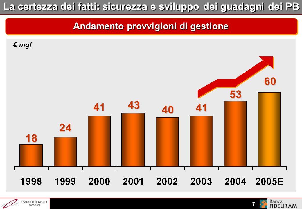 6 La certezza dei fatti: redditività a sostegno della crescita Andamento utile netto consolidato mln 226 146 176 230-240 158 152 224