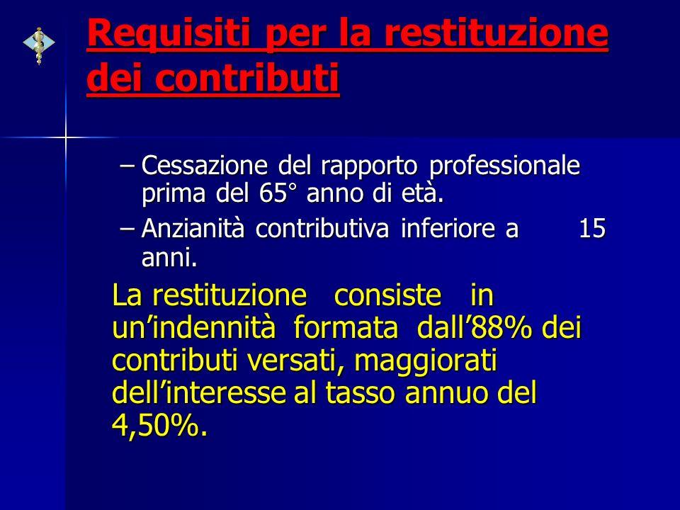 Requisiti per la restituzione dei contributi –Cessazione del rapporto professionale prima del 65° anno di età. –Anzianità contributiva inferiore a 15