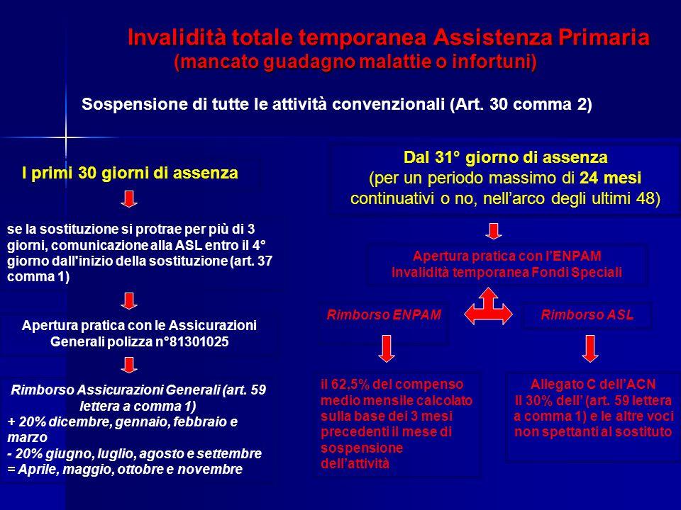 Invalidità totale temporanea Assistenza Primaria (mancato guadagno malattie o infortuni) Sospensione di tutte le attività convenzionali (Art. 30 comma