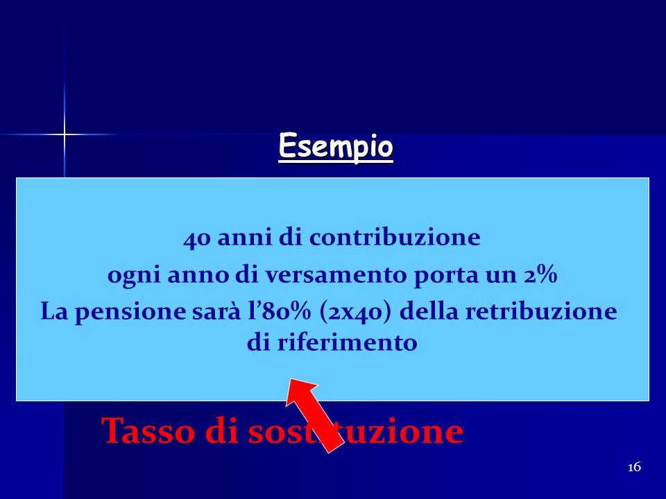 Esempio Esempio 16 40 anni di contribuzione ogni anno di versamento porta un 2% La pensione sarà l80% (2x40) della retribuzione di riferimento Tasso d