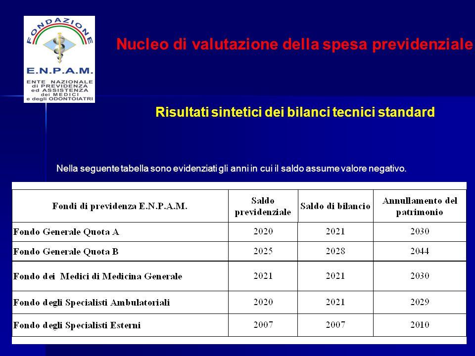 Risultati sintetici dei bilanci tecnici standard Nucleo di valutazione della spesa previdenziale Nella seguente tabella sono evidenziati gli anni in c