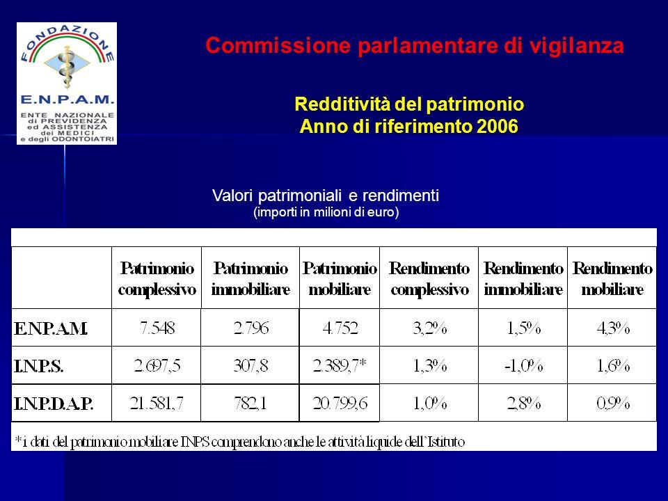 Redditività del patrimonio Anno di riferimento 2006 Commissione parlamentare di vigilanza Valori patrimoniali e rendimenti (importi in milioni di euro
