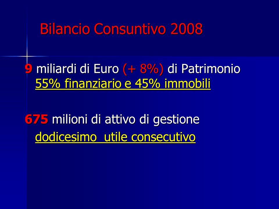 Bilancio Consuntivo 2008 9 miliardi di Euro (+ 8%) di Patrimonio 55% finanziario e 45% immobili 675 milioni di attivo di gestione dodicesimo utile con