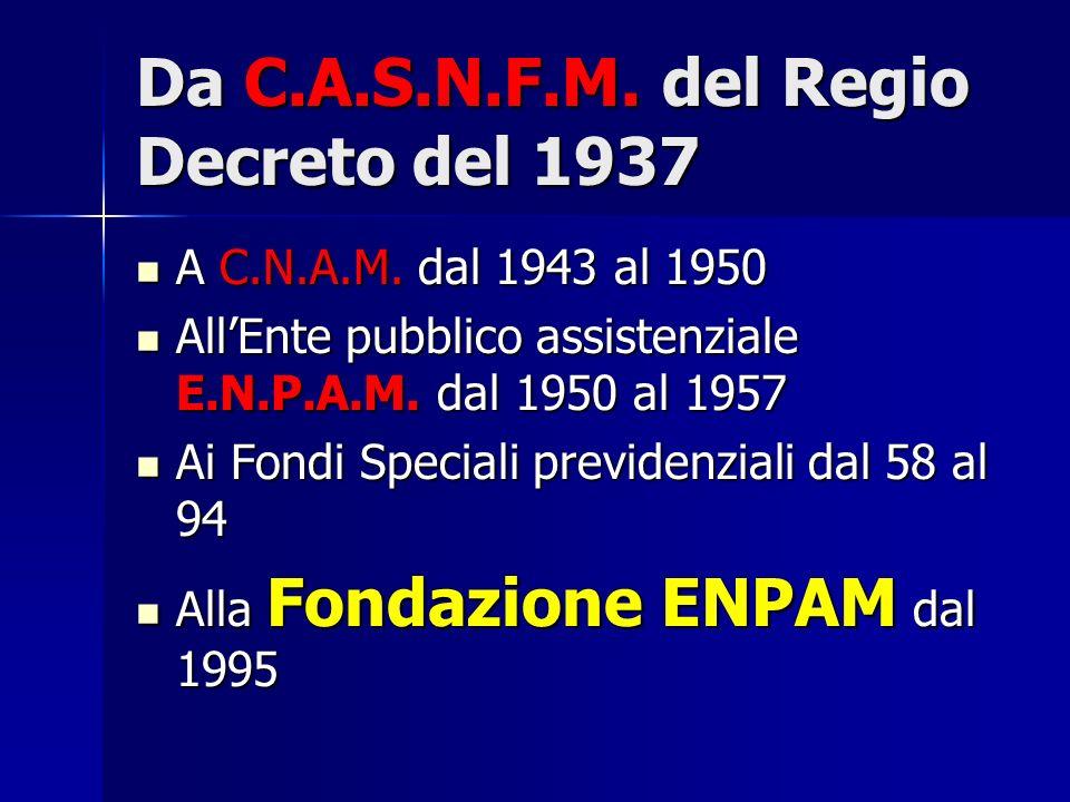 Da C.A.S.N.F.M. del Regio Decreto del 1937 A C.N.A.M. dal 1943 al 1950 A C.N.A.M. dal 1943 al 1950 AllEnte pubblico assistenziale E.N.P.A.M. dal 1950