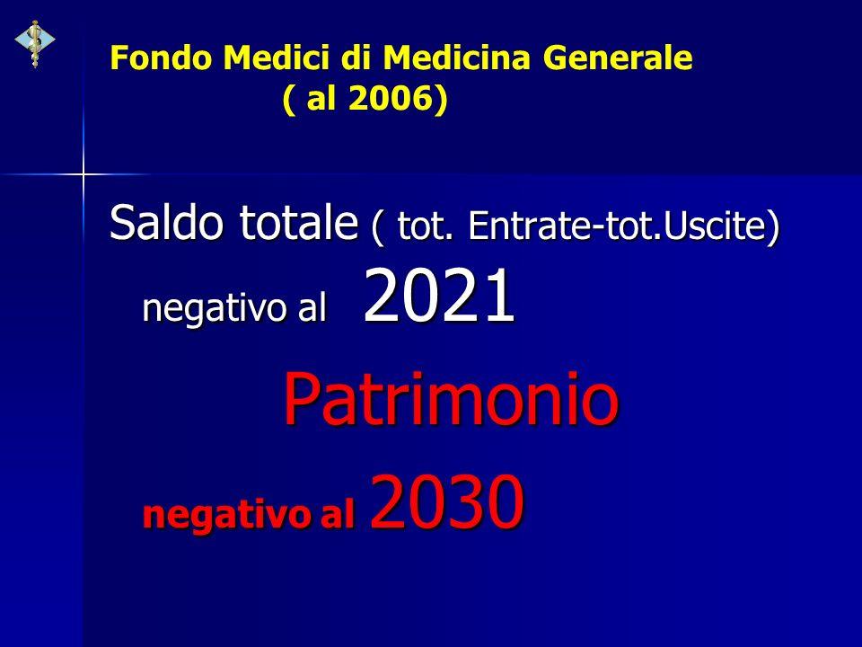Fondo Medici di Medicina Generale ( al 2006) Saldo totale ( tot. Entrate-tot.Uscite) negativo al 2021 Patrimonio negativo al 2030