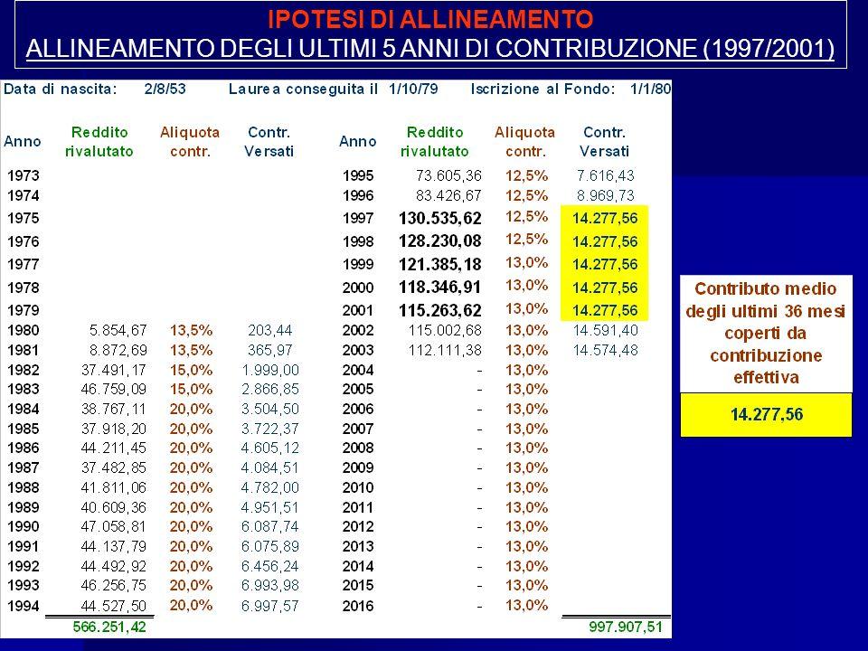 IPOTESI DI ALLINEAMENTO ALLINEAMENTO DEGLI ULTIMI 5 ANNI DI CONTRIBUZIONE (1997/2001)